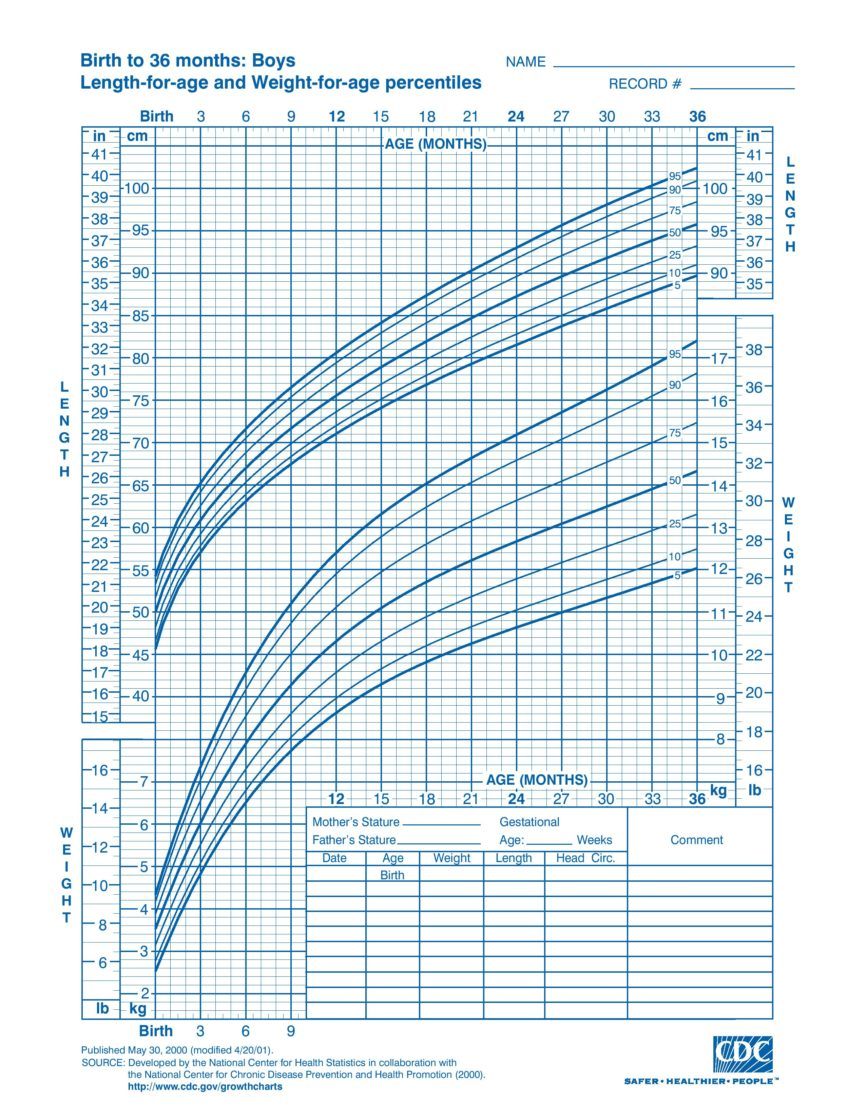 Boys Birth to 36 months growth chart