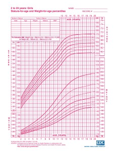 Girls 2 to 20 years growth chart