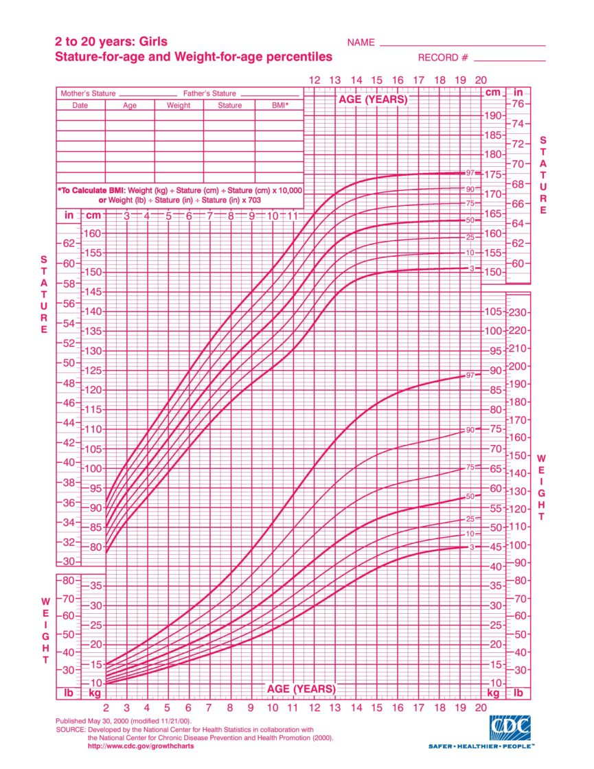 free girl growth chart weight templates at allbusinesstemplates com