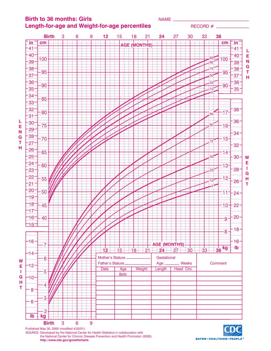 Girls Birth to 36 months growth chart